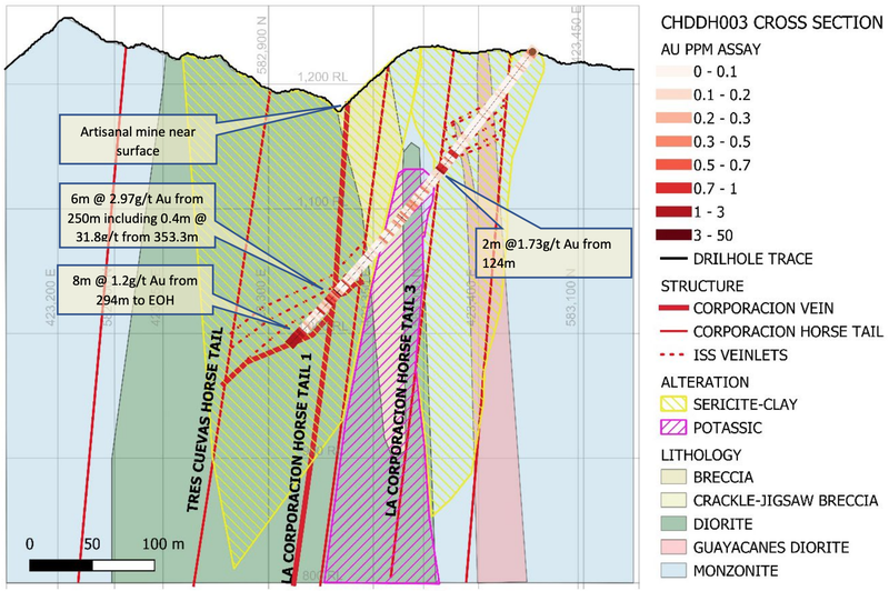 Cross Section of hole CHDDH003 with interpreted geology