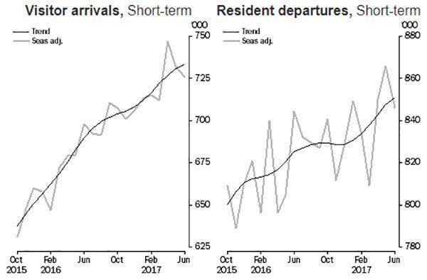 Short term arrivals Sydney Airport
