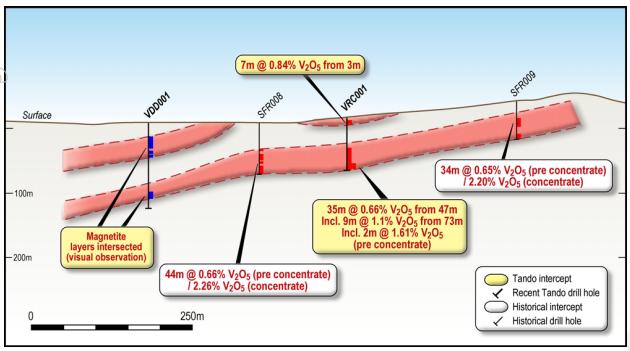 VRC001 cross section