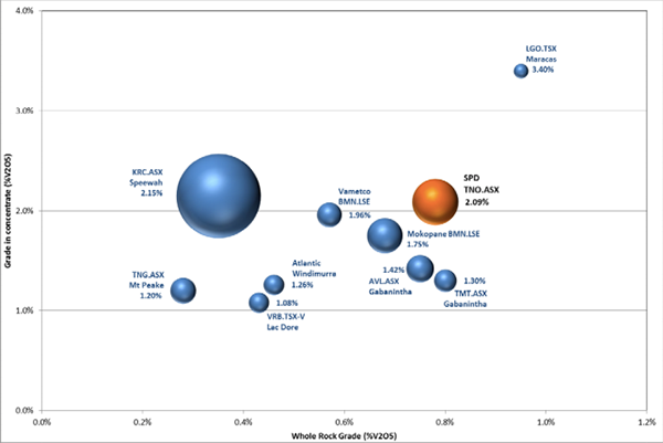Global vanadium projects categorised by resource grade and grade in concentrate