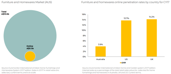 The howewares e-commerce sector is projected to grow.