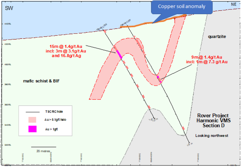 The December RC drilling campaign intersected potential VMS mineralisation at the Harmonic prospect.