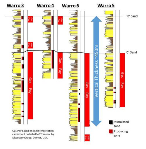 Cross section of the Warro wells drilled to date