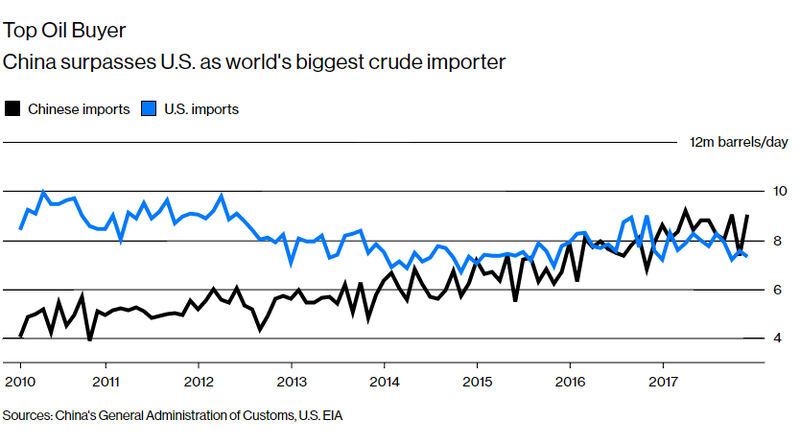 china crude oil importer