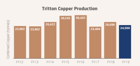 The Tritton copper project in NSW has produced upwards of about 24,000 tonnes of copper in seven out of the last eight years.