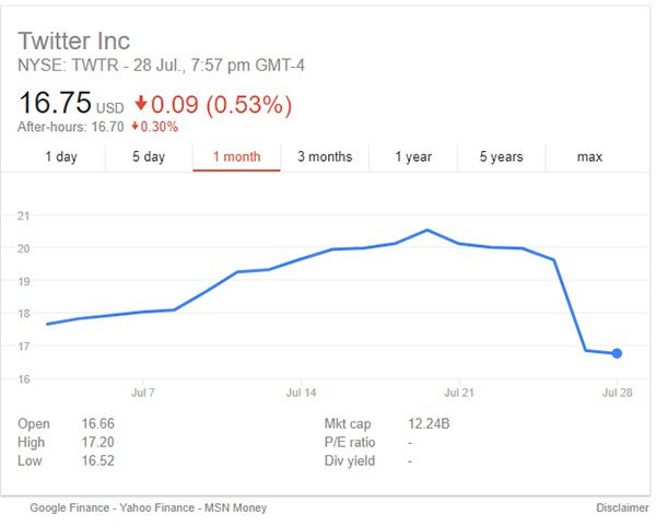 Twitter share price crash