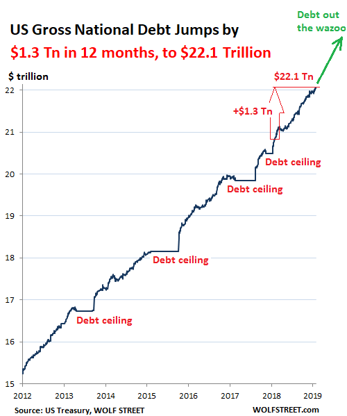 US government debt has risen by US$1.3 trillion.