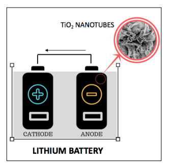 Ultracharge battery