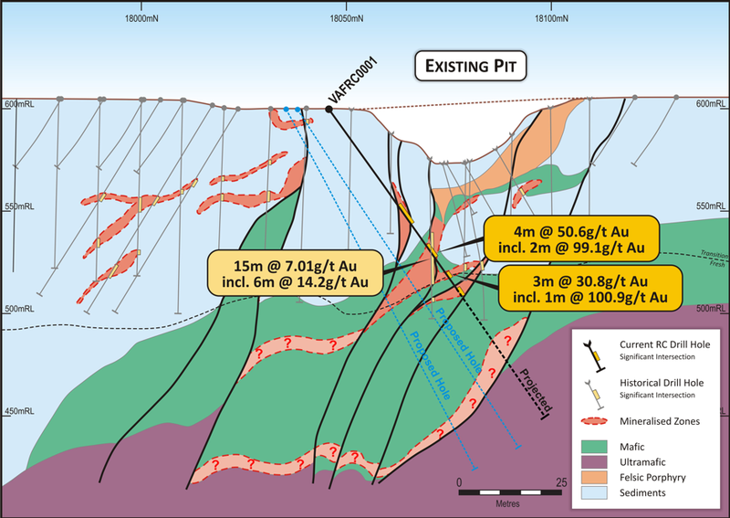 Albatross-Flamingo section 7900mN, showing VAFRC0001 high-grade intersections in Mine-Mafic