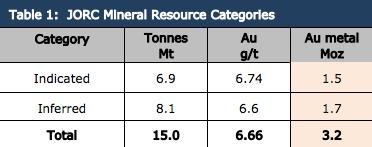 vector resources JORC resource