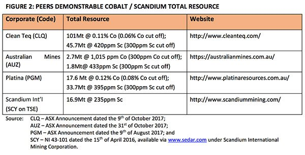 VIC-cobalt-and-scandium-resource