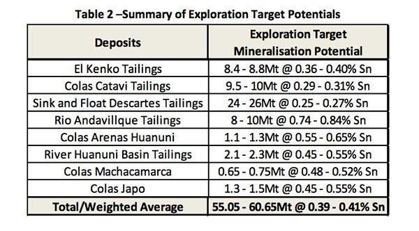 VIC exploration target