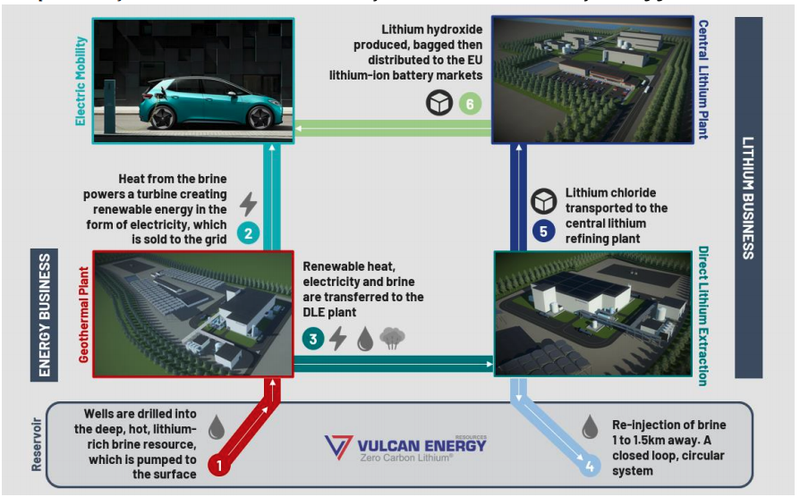 Vulcan aims to supply the lithium-ion battery and electric vehicle market in Europe.