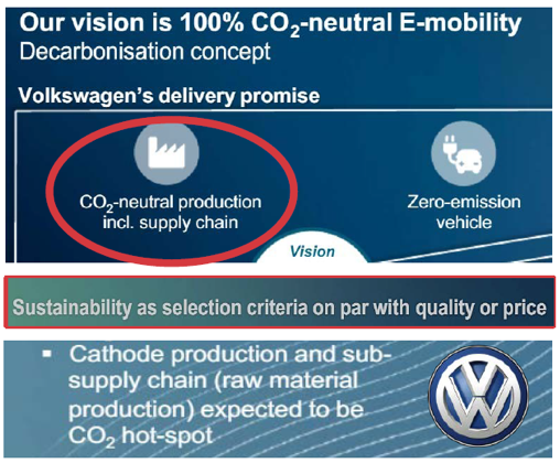 Volkswagen (FRA:VOW) has committed to 100% green power in battery cell production along with 100% green power all the way through a vehicle's life.