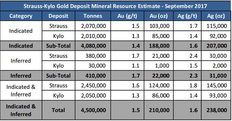 White rock minerals strauss-kylo deposit