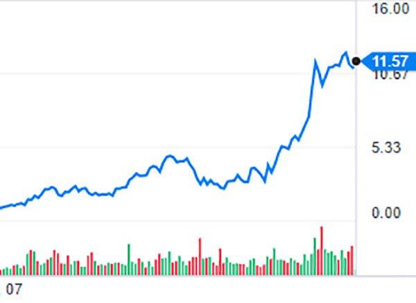 Webjet market performance