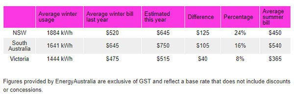 Australian winter energy bill