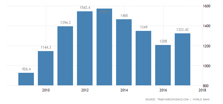 Australian GDP value.