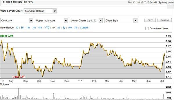 altura mining stock price