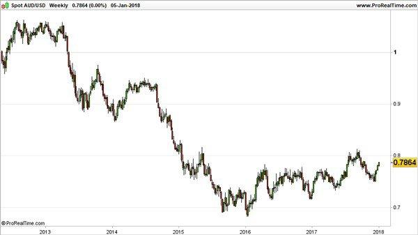 australian dollar v US dollar