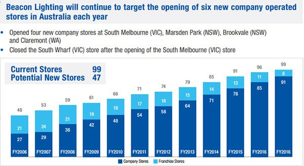 beacon lighting new stores by year