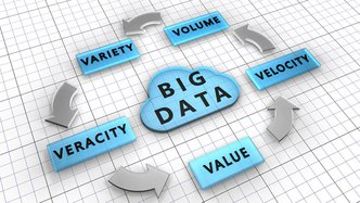 Why big data is big business