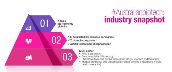 Australia is a top 5 global biotech economy.