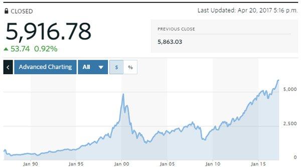 chart-todayFF