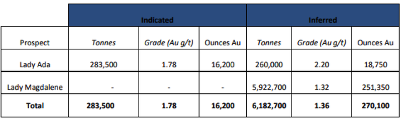 The FGP now comprises existing resources of nearly 6.2 million tonnes at 1.36g/t for 270,100 ounces of gold.