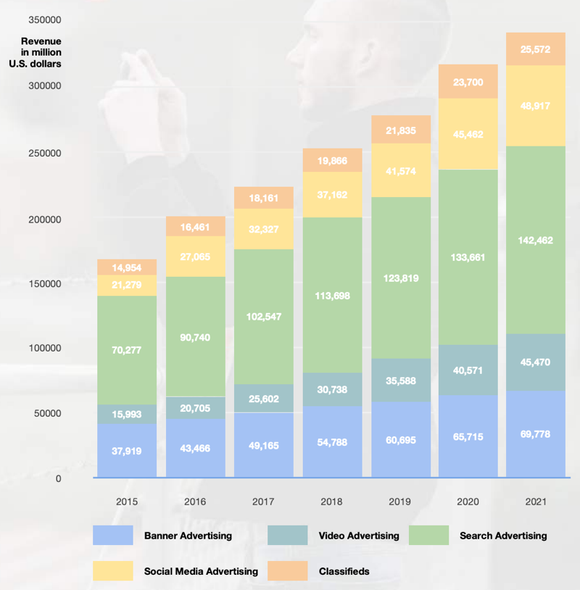 Digital advertising revenue worldwide from 2015 to 2021, by format (in million US dollars)