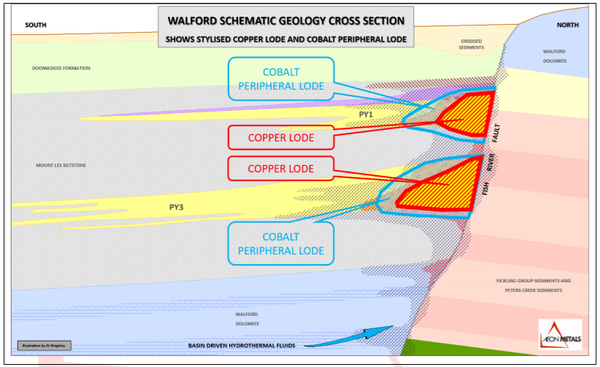 High grade copper vs peripheral cobalt.