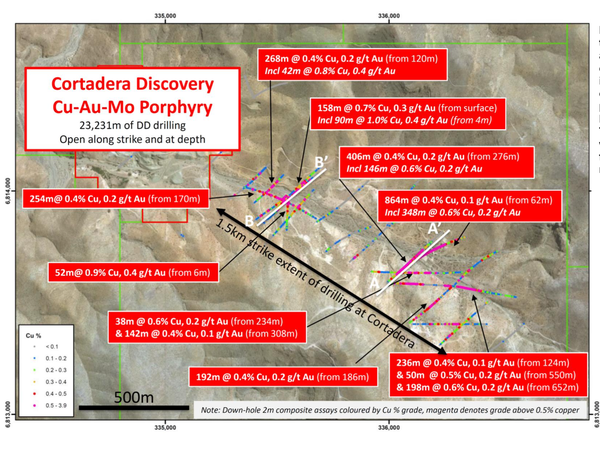 Plan view across the Cortadera discovery area, displaying significant copper-gold drilling intersections across two confirmed tonalitic porphyry intrusive centres