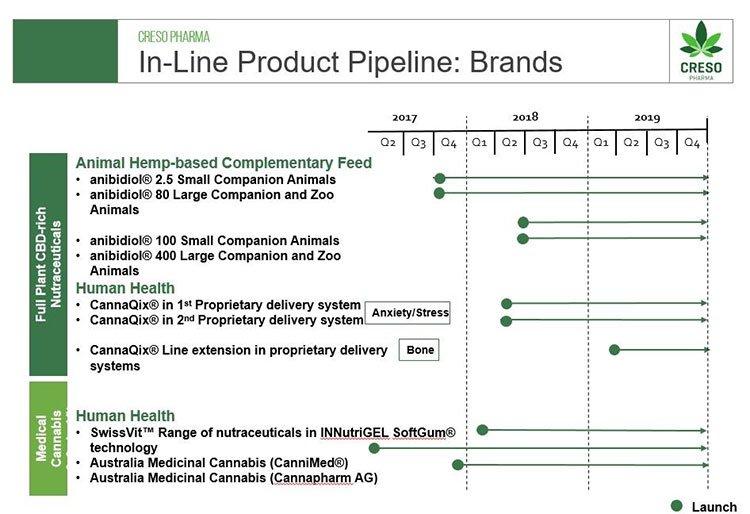 creso-product-pipeline