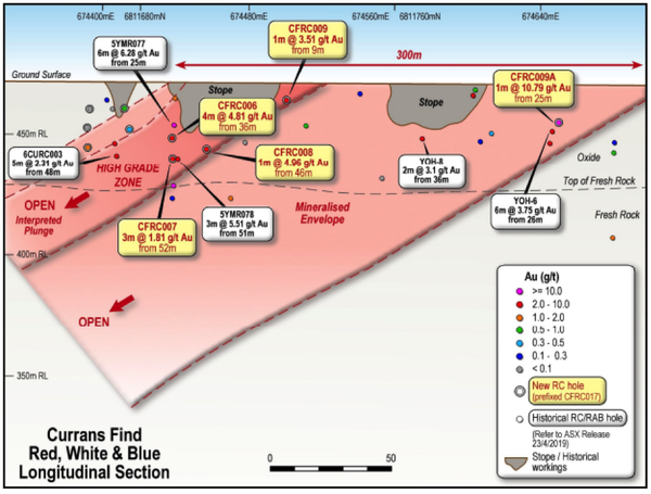 Currans Find was the subject of excellent recent drilling results.