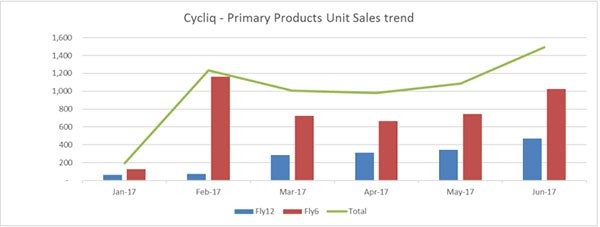 Cycliq (CYQ) product sales