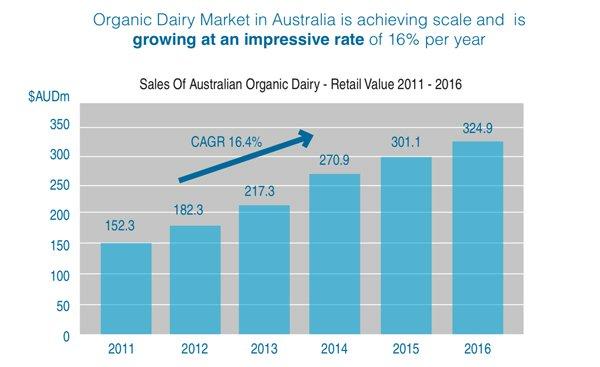 Australian Dairy Farmers