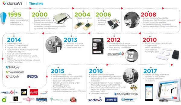 dorsaVI company timeline