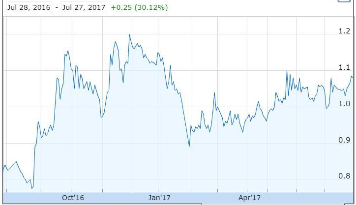 3p learning share price