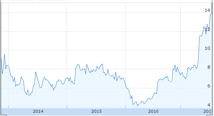 Chegg inc share price
