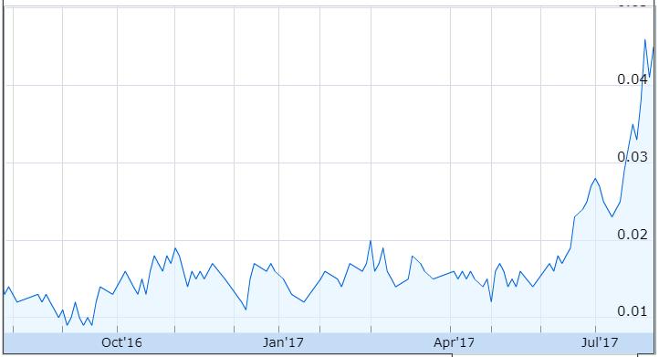 KNM share price