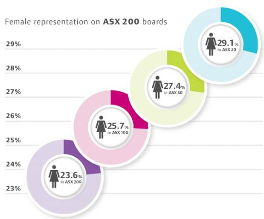 Percentage of women representation on boards (AICD)