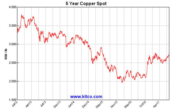 Copper price trend