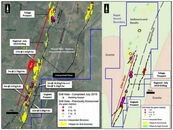 Gold mineralisation intersected at the Tchaga Prospect and the Gogbala Prospect could be part of the same system.