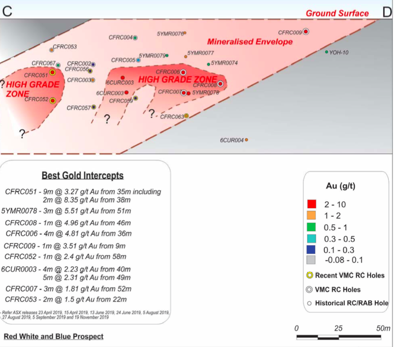 High grade gold mineralisation with best gold results.