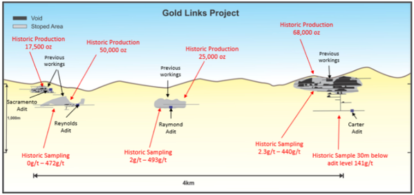 DTR is now awaiting assays at Gold Links.