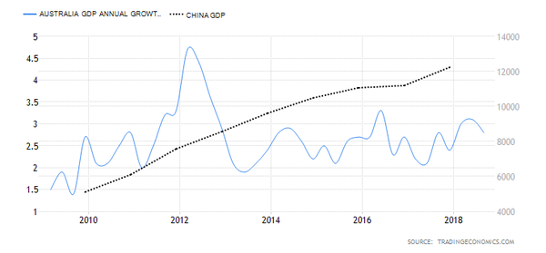 Growth comparison between China and Australia.