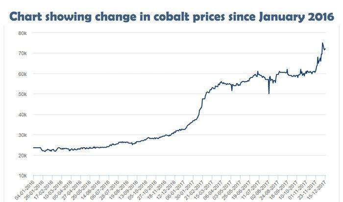 cobalt price since 2006