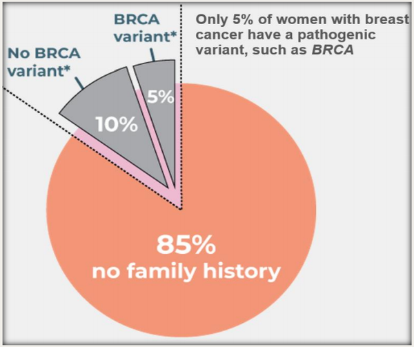 95% of women are now covered for breast cancer testing.
