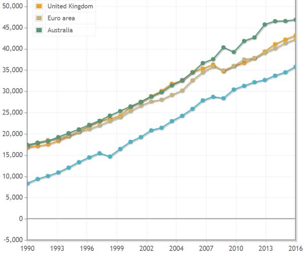 South Korea isn't too far behind Western economies.