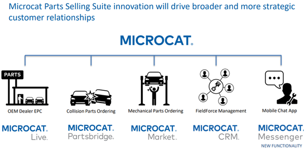The Microcat suite is one of Infomedia's offerings